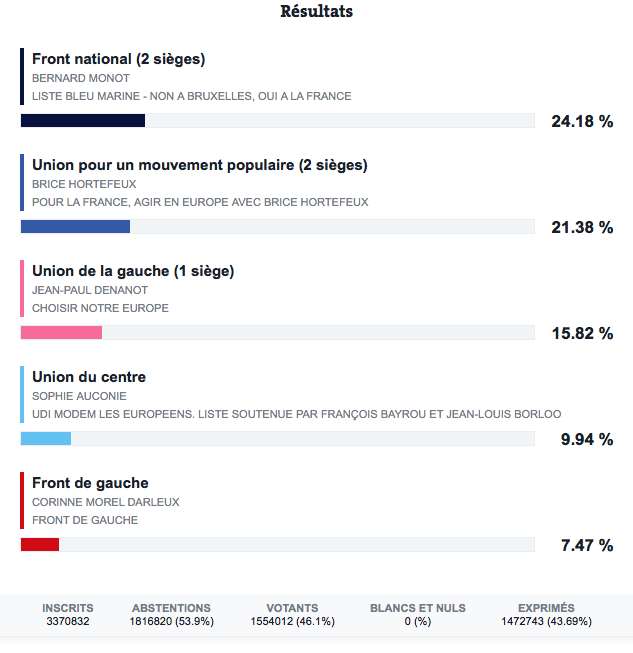 resultats_europennes